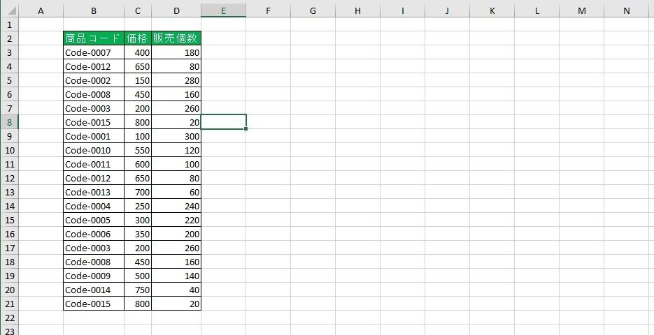 重複データのある表の画像