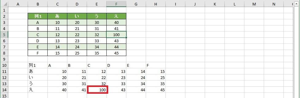 元の表の値を変更すると行列を入れ替えた表でも値が変更された画像